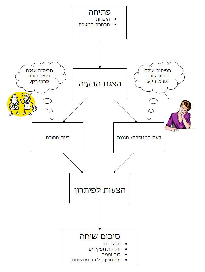 תקשורת ילדים - תרשים זרימה